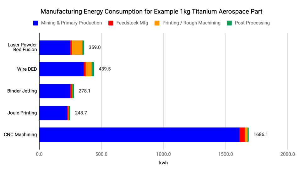 Manufacturing Energy Consumption of 1 kg of Titanium Aerospace Part
