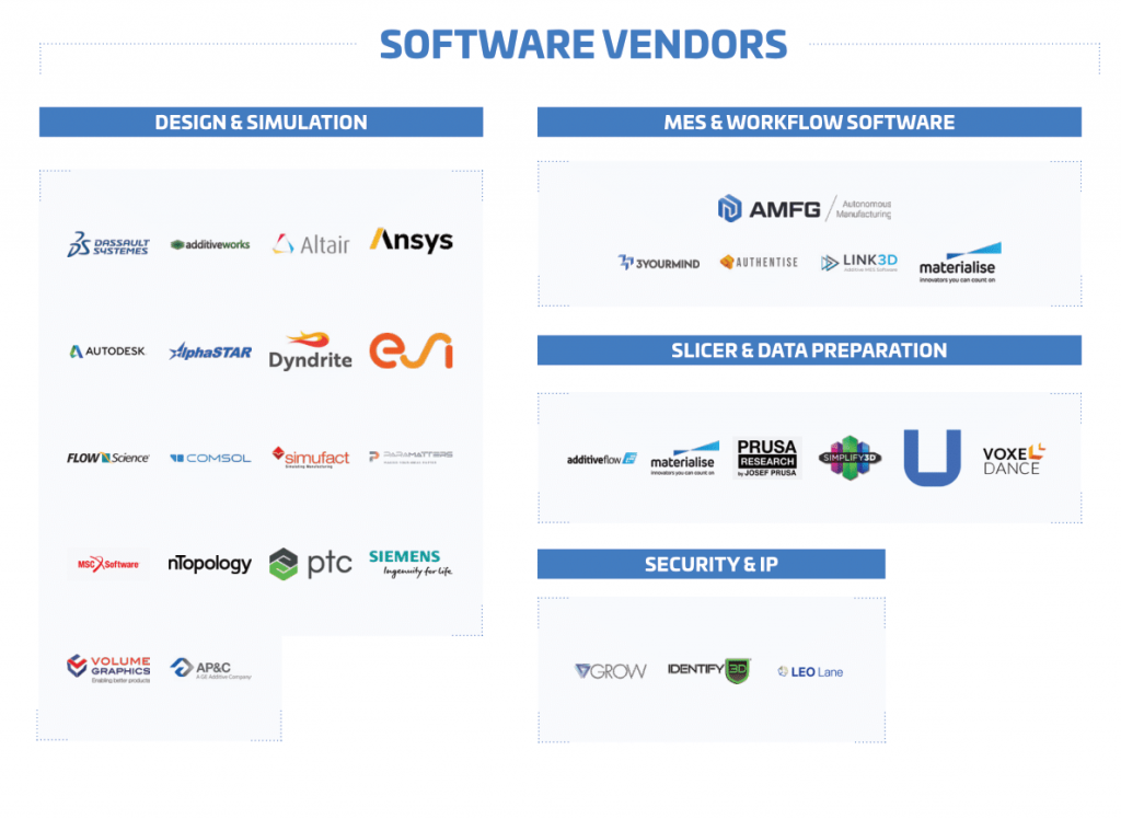 3D printing software vendors Additive Manufacturing Landscape 2020 1