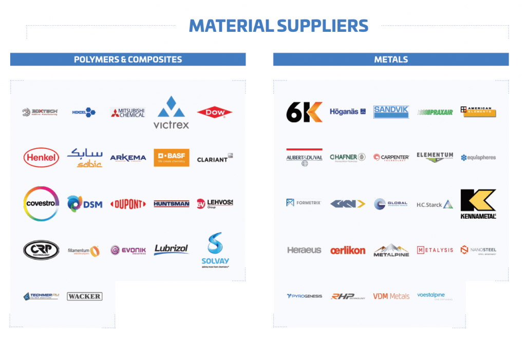 3d printing material suppliers Additive Manufacturing Landscape 2020 1
