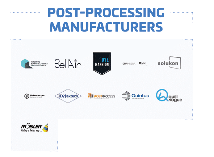 3d printing post processing manufacturers Additive Manufacturing Landscape 2020 1
