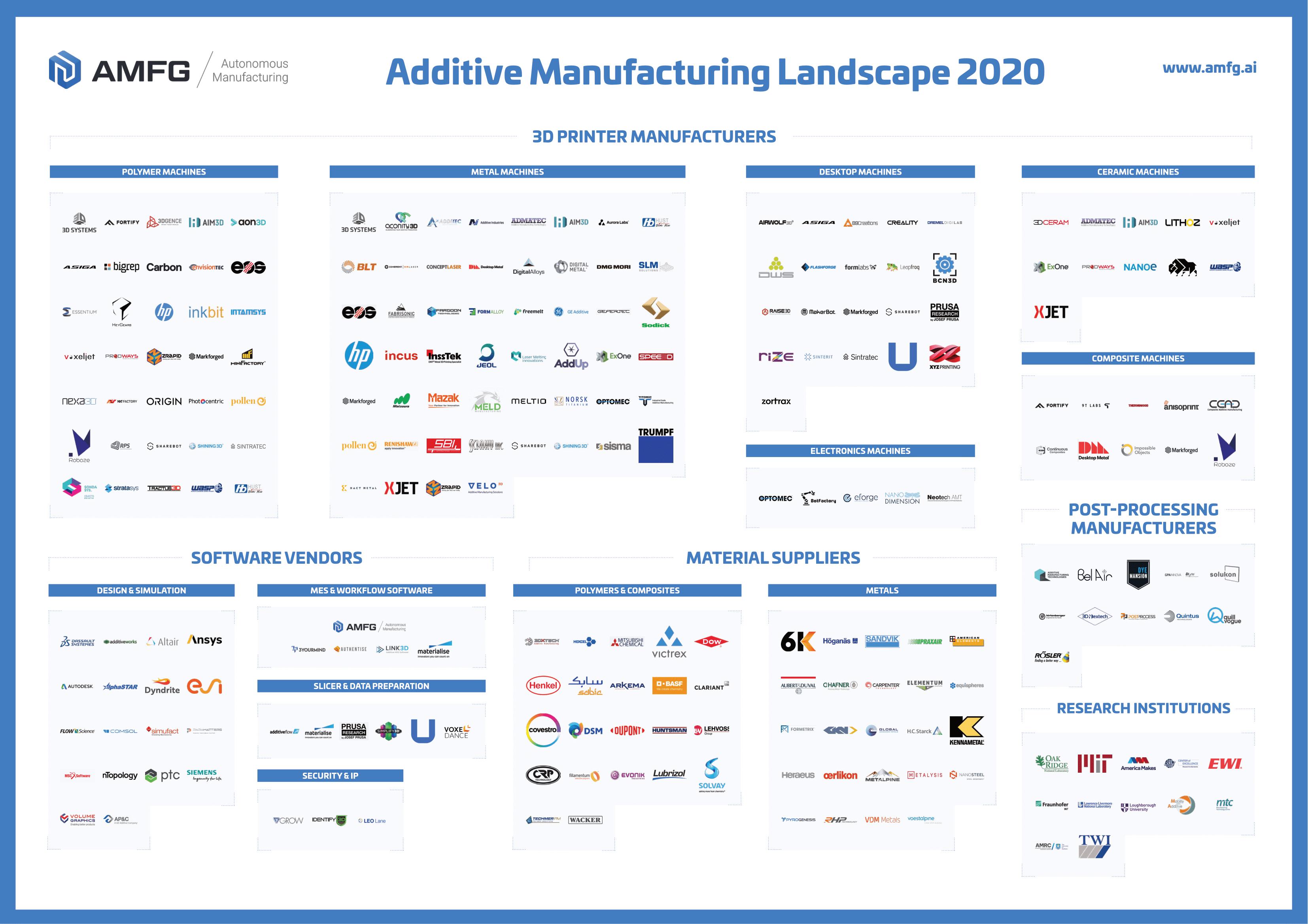 AMFG Publishes its Second Annual Additive Manufacturing Landscape 2020