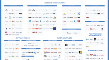 The Additive Manufacturing Landscape 2020 Updated 1