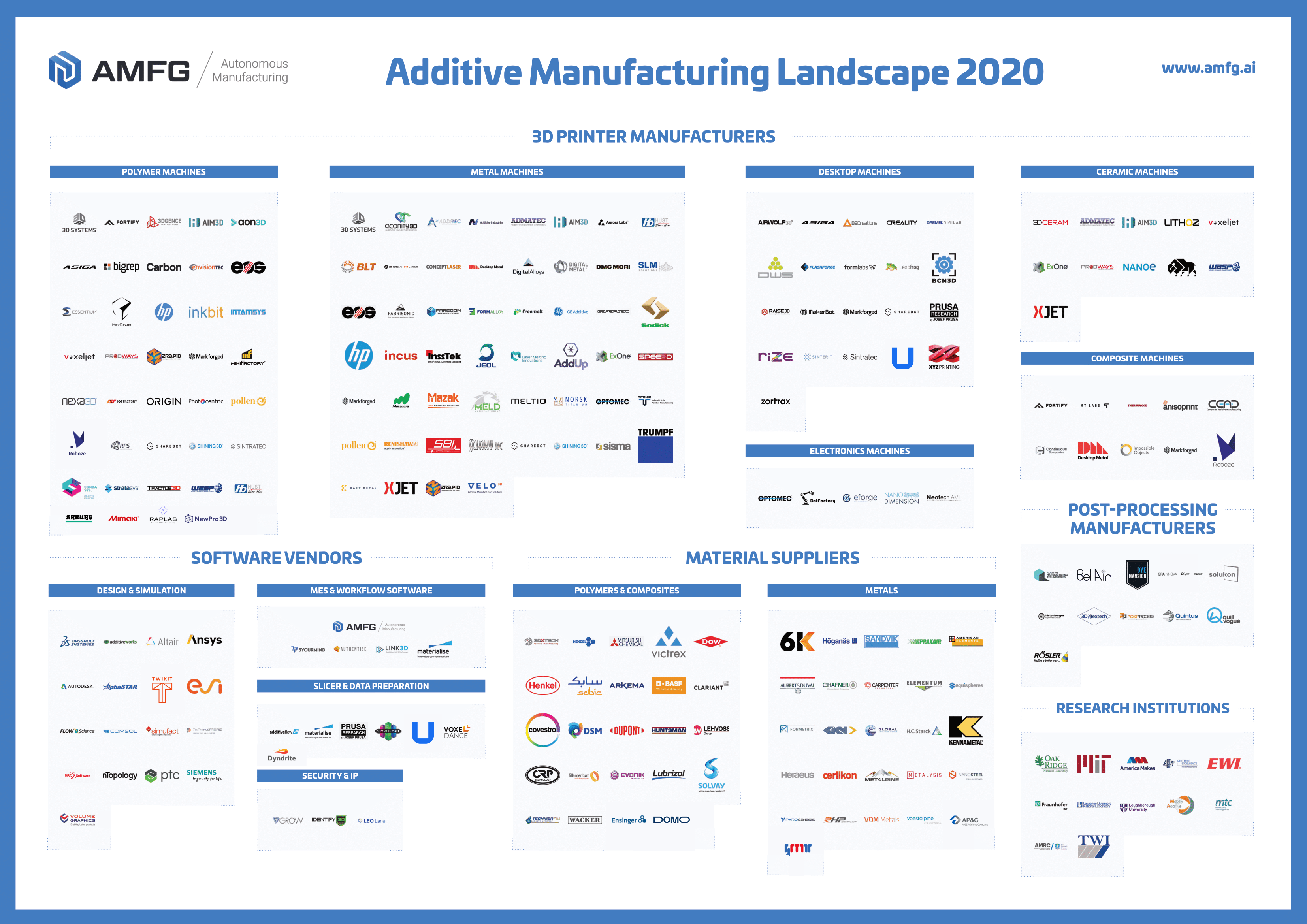 The Additive Manufacturing Industry Landscape 2020: 240 Companies Driving Digital Manufacturing [Updated]
