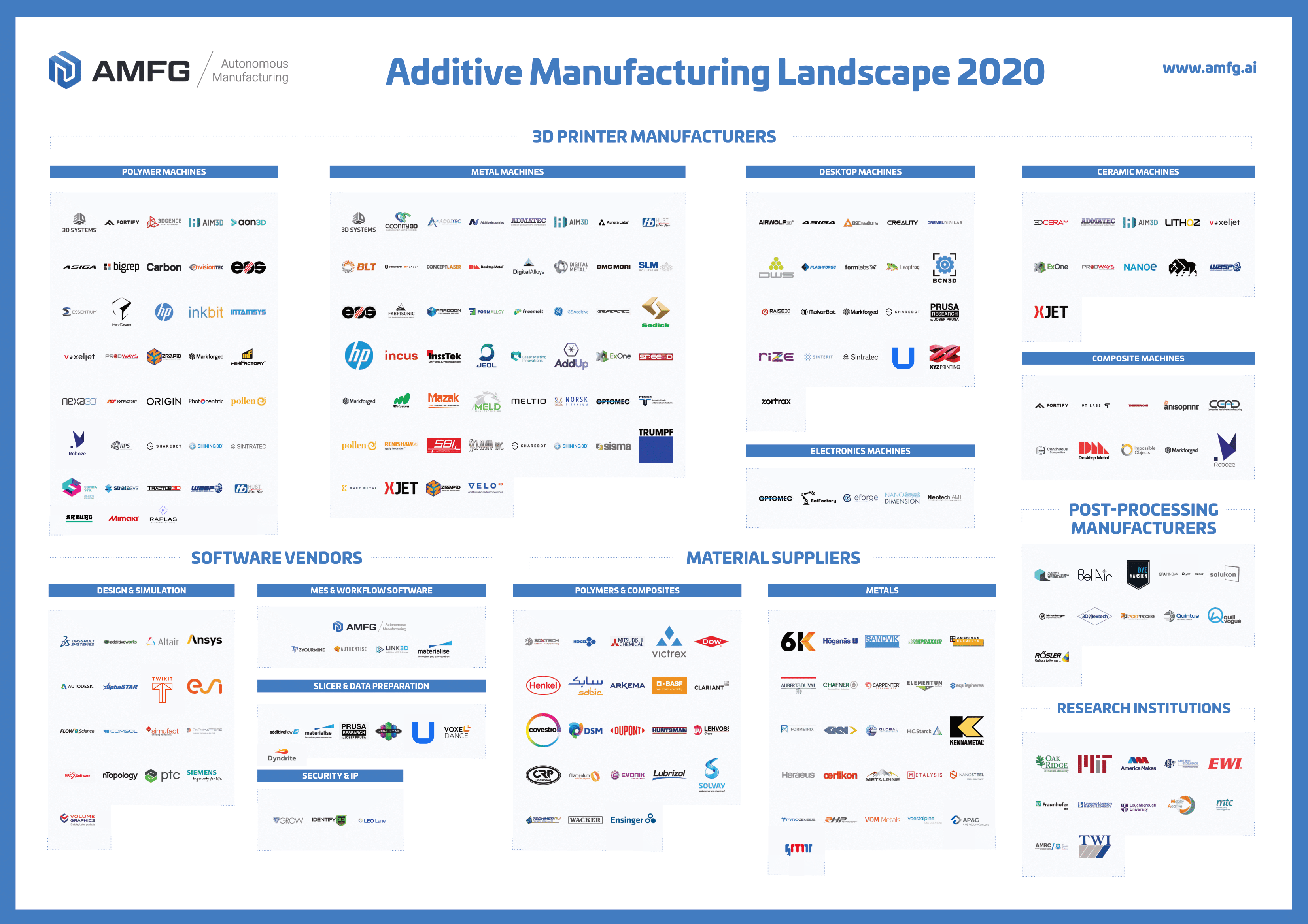 Additive Manufacturing Around the World: What is the State of 3D Printing Adoption in North America and Europe?