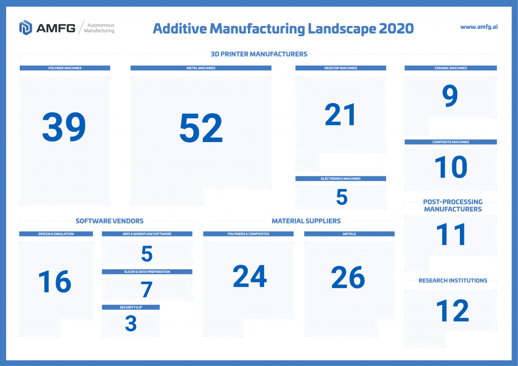 The Additive Manufacturing Landscape 2020 in numbers