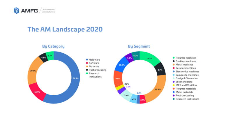 the breakdown of the AM Landscape