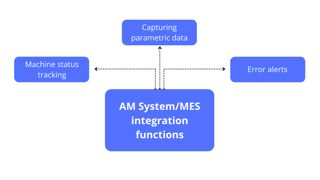 AM System MES integration functions