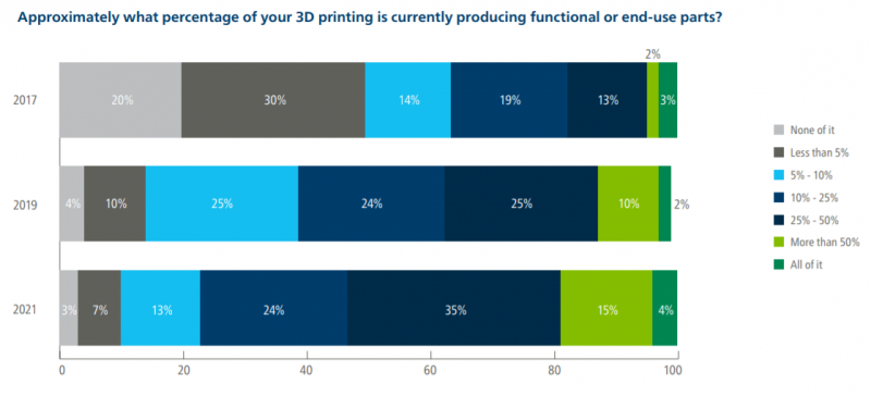 percentage companys 3D printing that is used to produce end use parts 2021